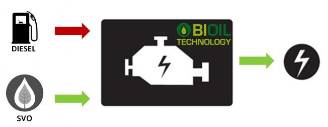 fonctionnement groupe électrogène huile végétale bioil