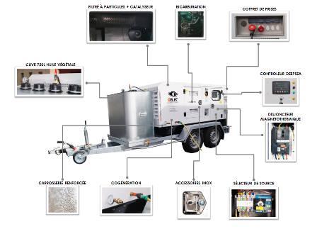 Groupe électrogène GELEC Energy équipé d'un système de cogénération, de biocarburant et d'un filtre à particules