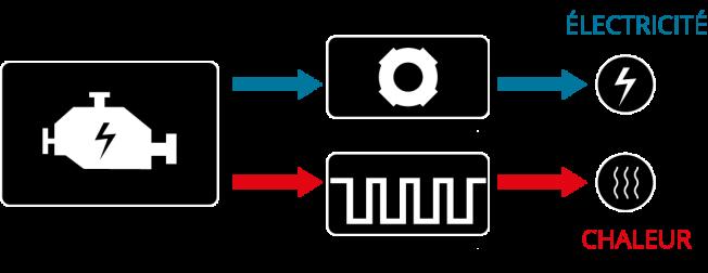 fonctionnement groupe électrogène cogénération