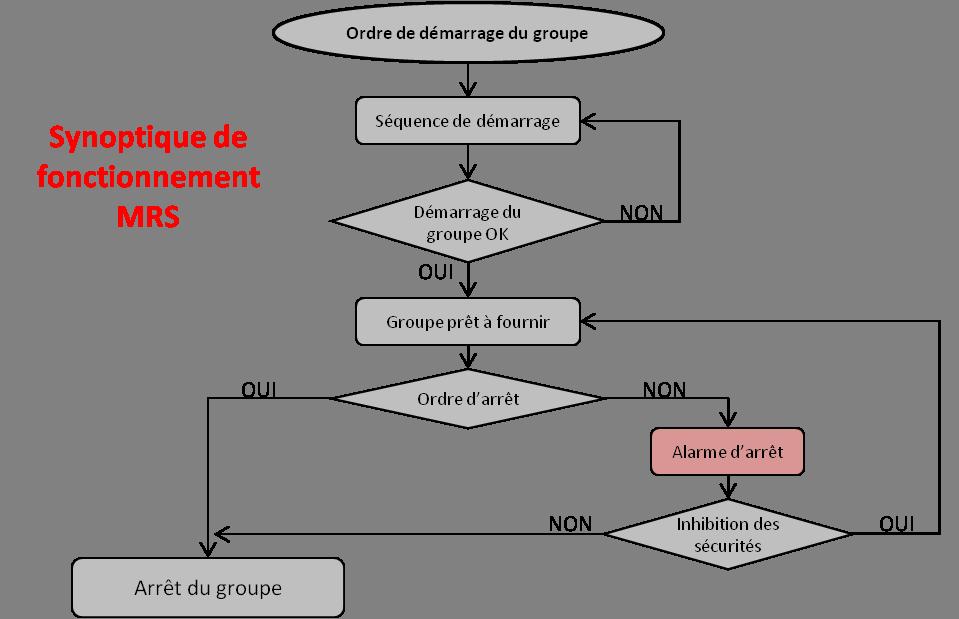 schéma de fonctionnement groupe électrogène de sécurité
